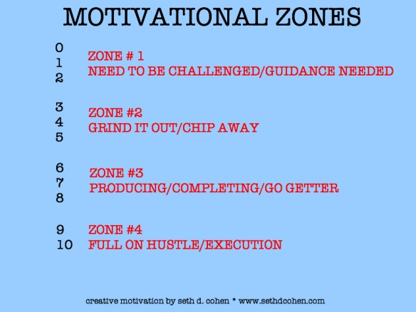 Motivational Zones by Seth D. Cohen for Stop.Breathe.Action